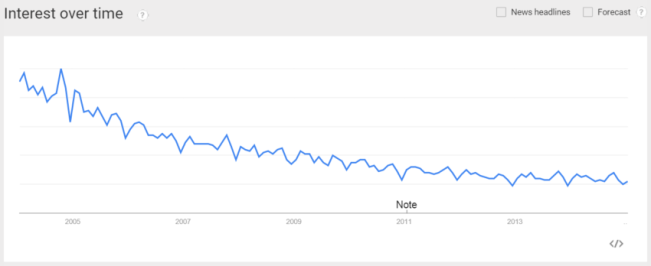 Google Trends: MR