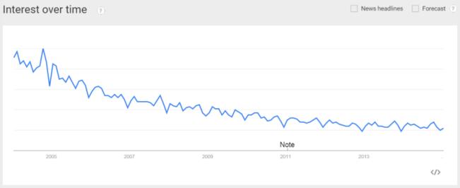 Google Trends: MR